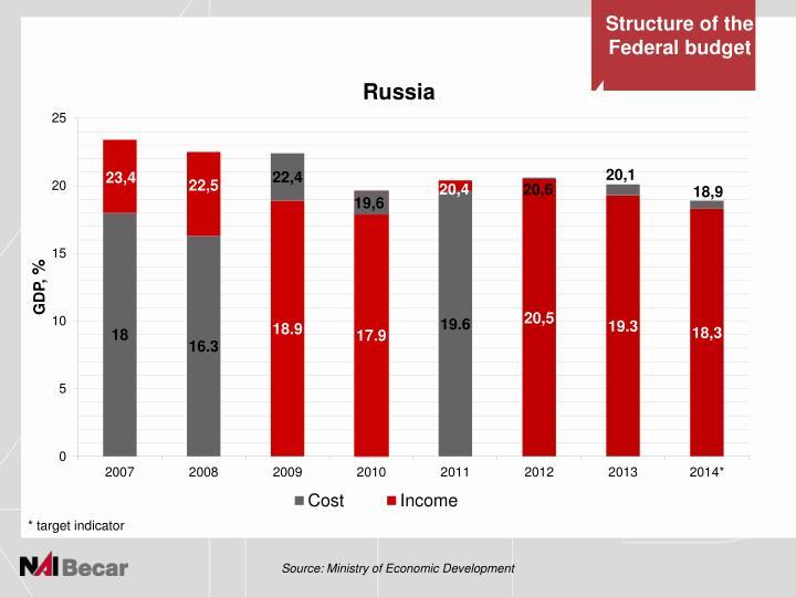 target corporation macroeconomic forecast of economic indicators