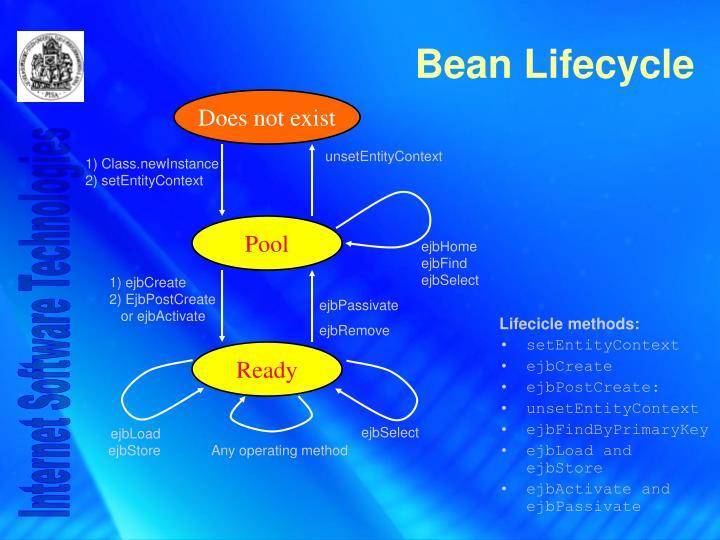 Bean lifecycle