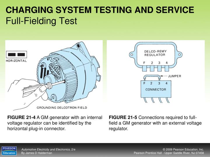 CHARGING SYSTEM TESTING AND SERVICE