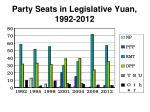 party seats in legislative yuan 1992 2012