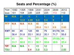 seats and percentage