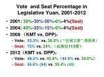 vote and seat percentage in legislative yuan 2001 2012