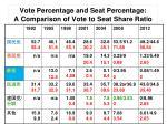 vote percentage and seat percentage a comparison of vote to seat share ratio