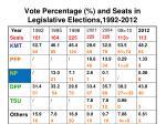 vote percentage and seats in legislative elections 1992 2012