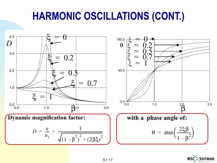 HARMONIC OSCILLATIONS (CONT.)