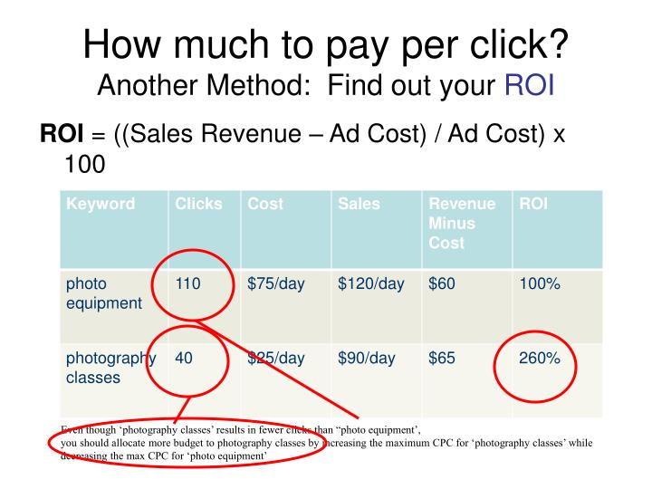 How much to pay per click?