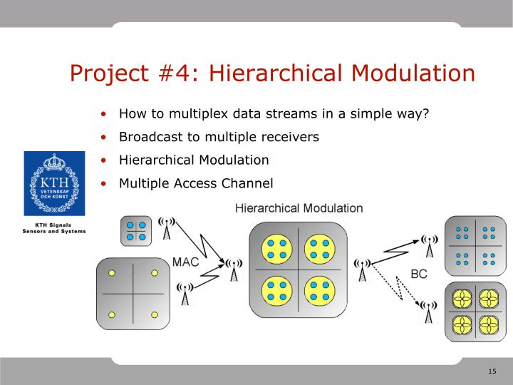 Project #4: Hierarchical Modulation