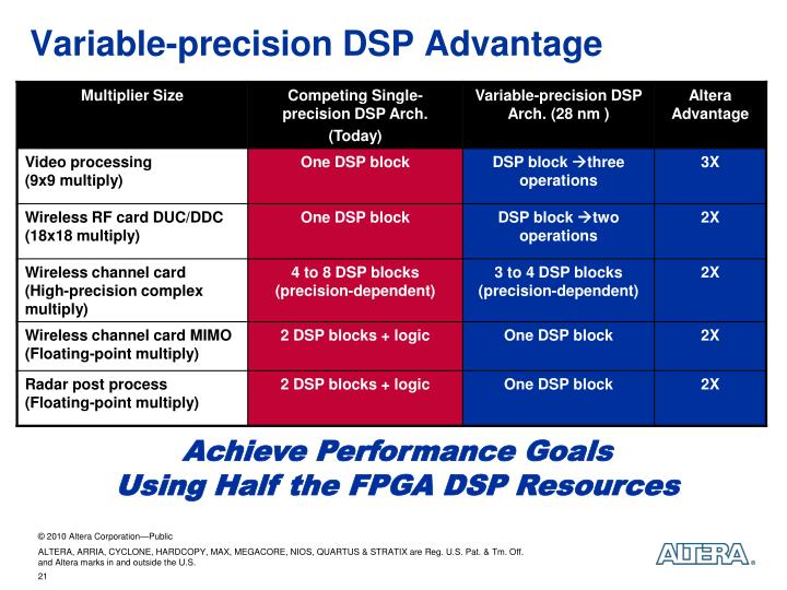 Variable-precision DSP Advantage