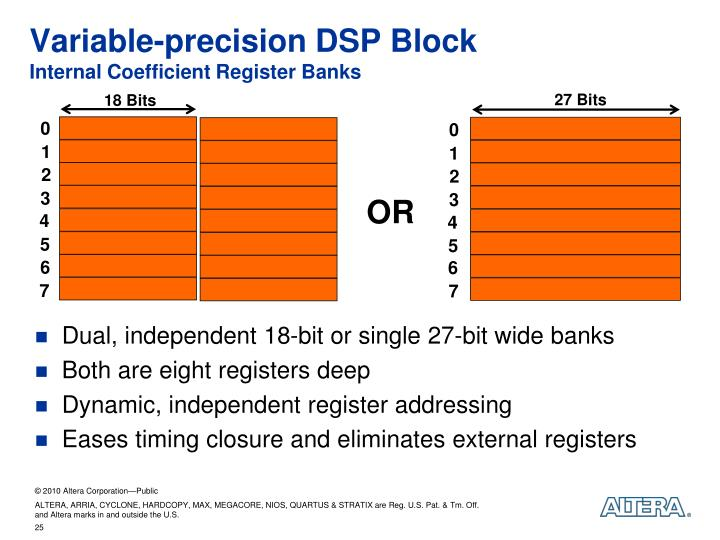 Variable-precision DSP Block