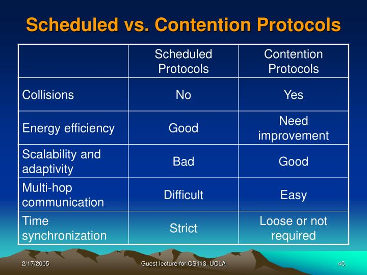 Scheduled vs. Contention Protocols