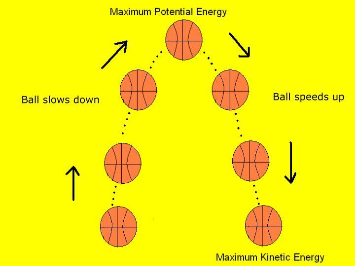 Ball speeds up