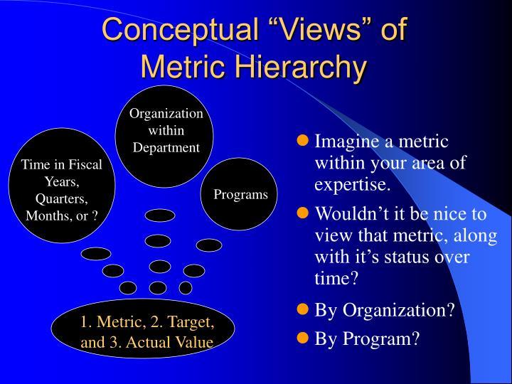 "Conceptual ""Views"" of"