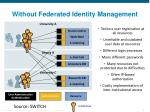 without federated identity management
