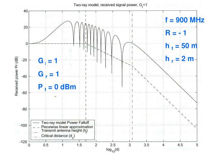 f = 900 MHz