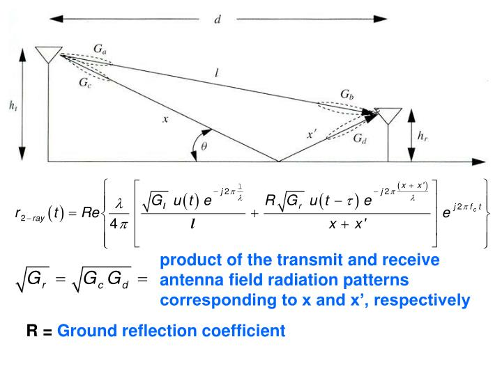 product of the transmit and receive antenna field radiation patterns corresponding to x and x', respectively