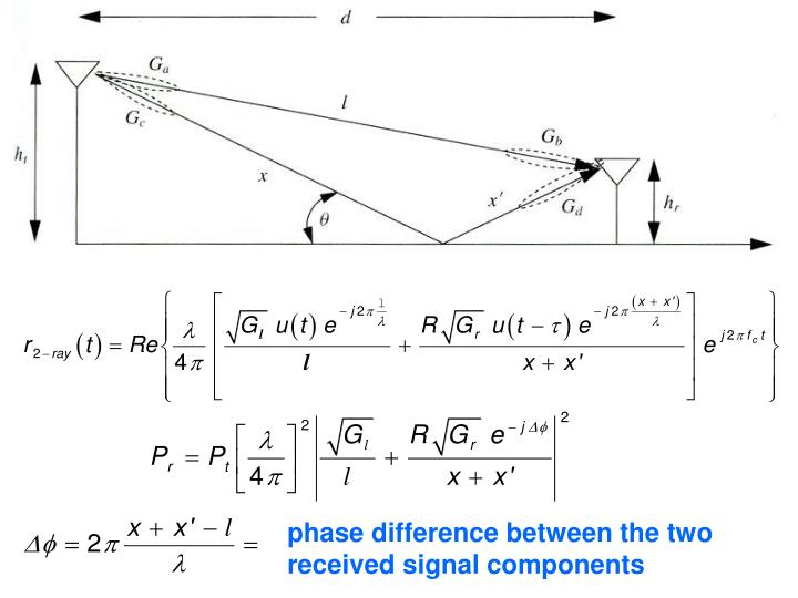 phase difference between the two received signal components