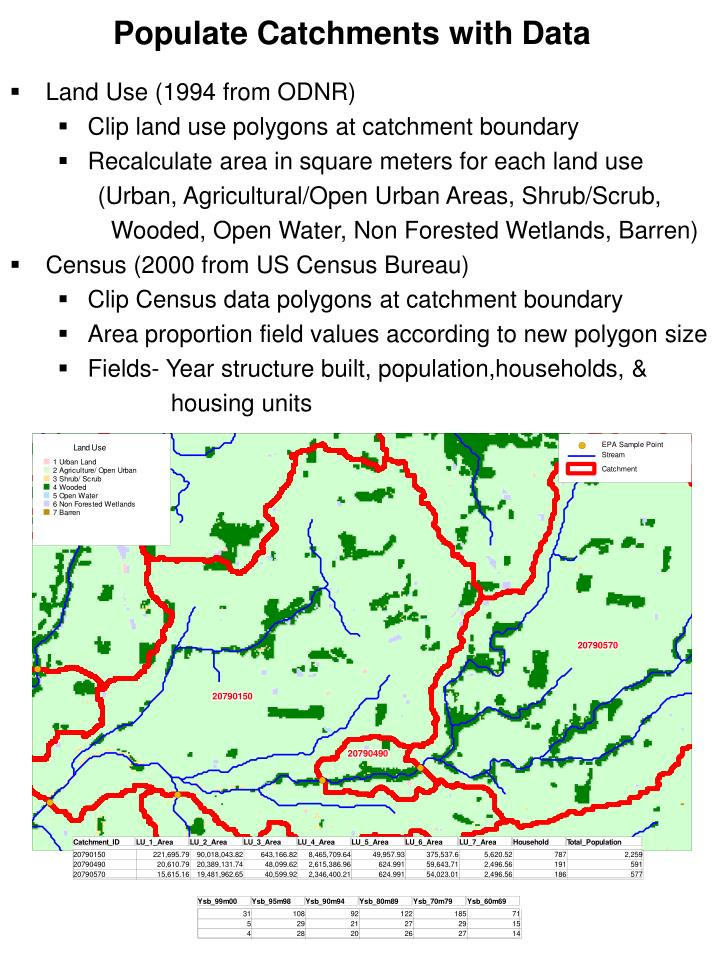Populate Catchments with Data