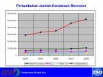 pertumbuhan jumlah kendaraan bermotor