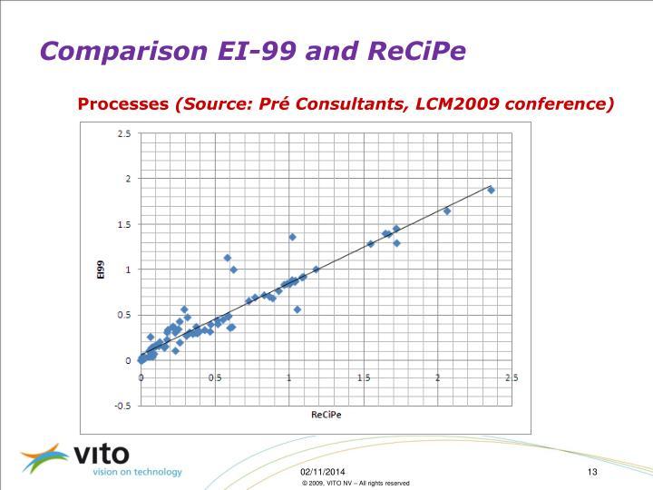 Comparison EI-99 and ReCiPe
