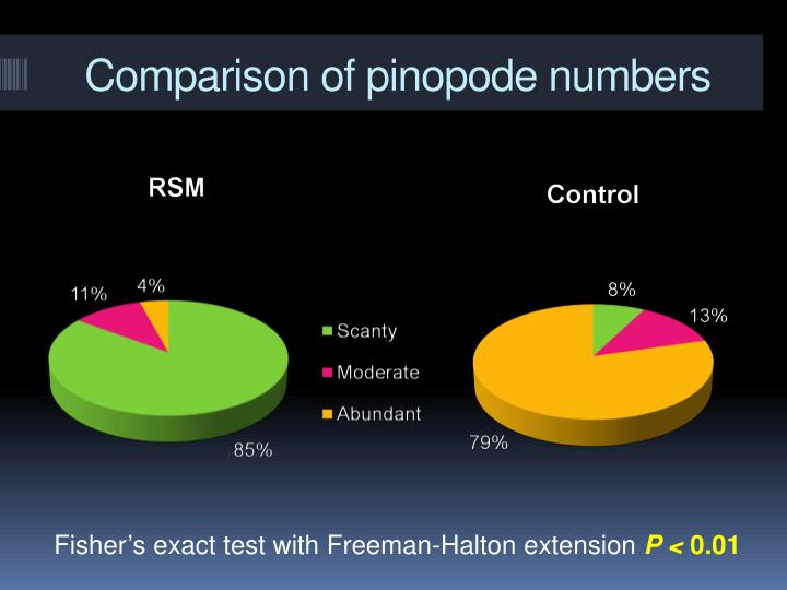 Comparison of pinopode numbers