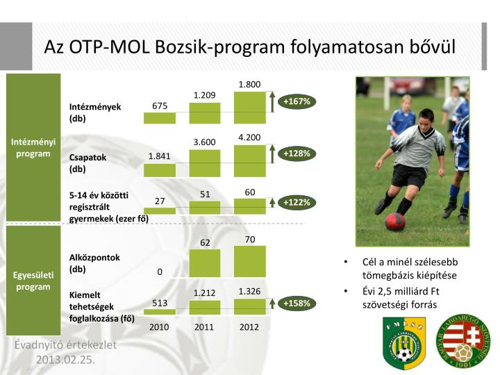 Az OTP-MOL Bozsik-program folyamatosan bővül