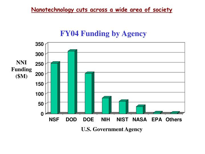 Nanotechnology cuts across a wide area of society