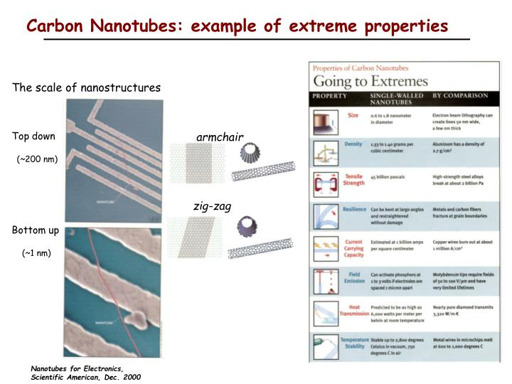 Carbon Nanotubes: example of extreme properties