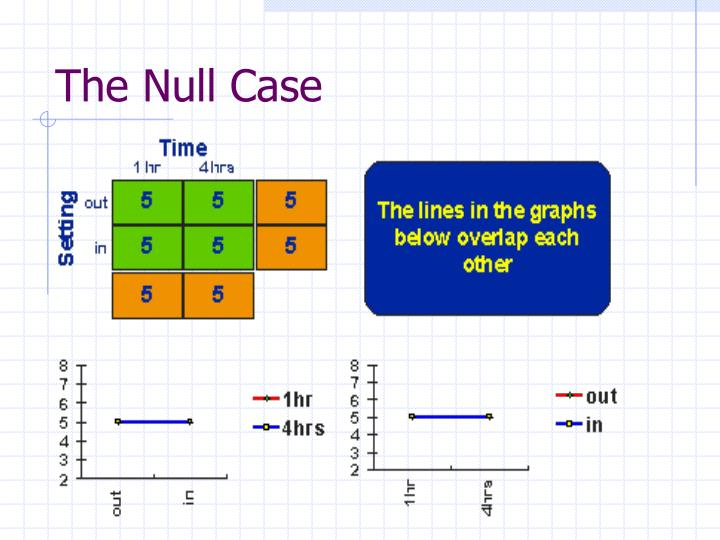 The Null Case