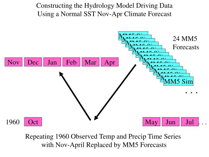 Constructing the Hydrology Model Driving Data