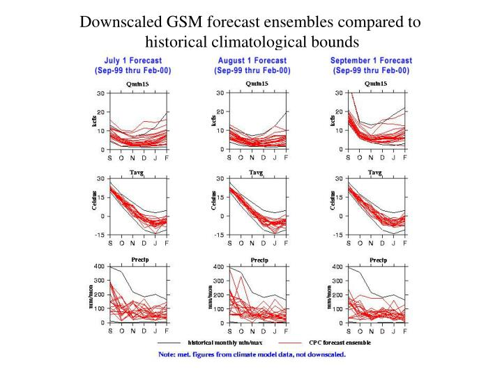 Downscaled GSM forecast ensembles compared to