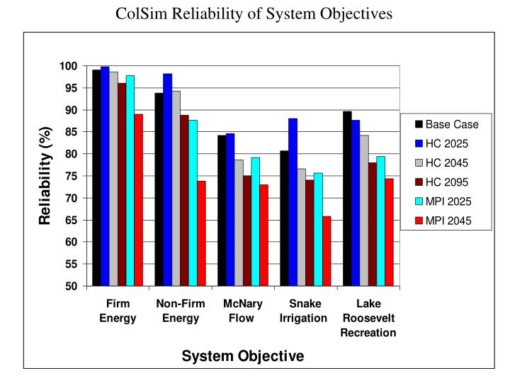 ColSim Reliability of System Objectives
