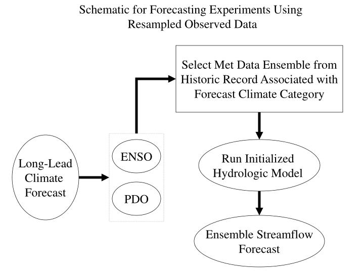 Schematic for Forecasting Experiments Using