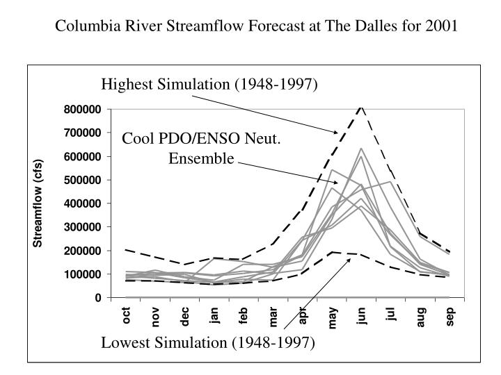Columbia River Streamflow Forecast at The Dalles for 2001