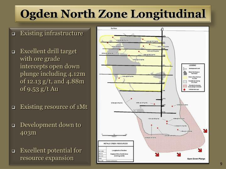 Ogden North Zone Longitudinal