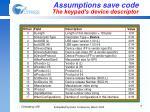 assumptions save code the keypad s device descriptor