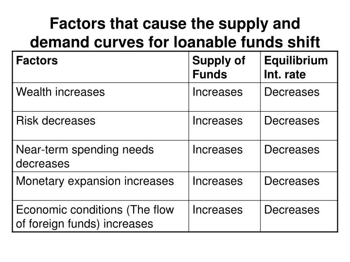 supply and demand for loanable funds economics essay A numeric equilibrium solution for the loanable funds model might yield the statement that the market-clearing equilibrium was at a volume of $135 billion 1 the demand and supply curves in this model have a special meaning.