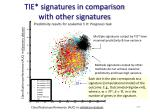 tie signatures in comparison with other signatures