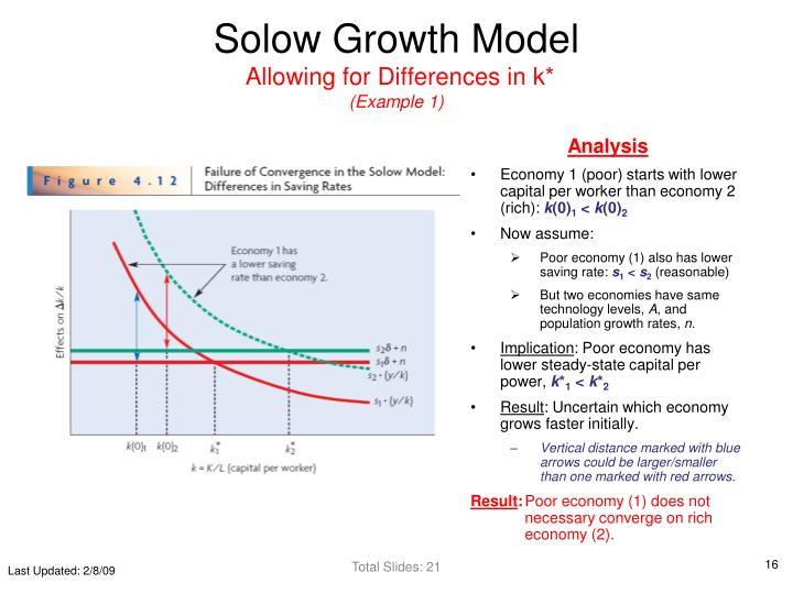 explain solow growth model analyse effects fall household saving ratio The solow growth model is a dynamic model that allows us to see how our endogenous variables capital per worker and output per worker are affected by the exogenous variable savings we also see how parameters such as depreciation enter the model, and finally the effects that initial capital.