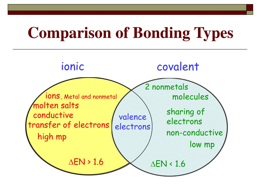 Ppt - Chemical Bonds Powerpoint Presentation