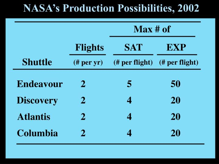 NASA's Production Possibilities, 2002