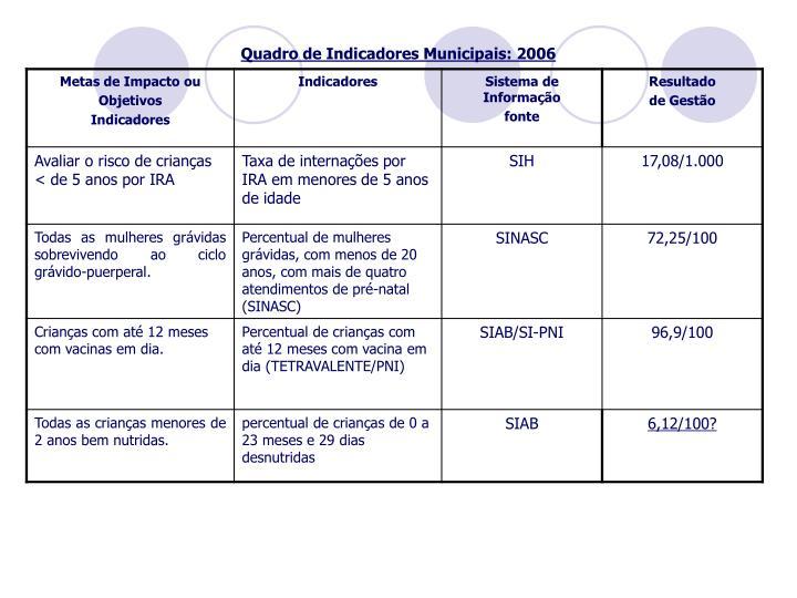 Quadro de Indicadores Municipais: 2006