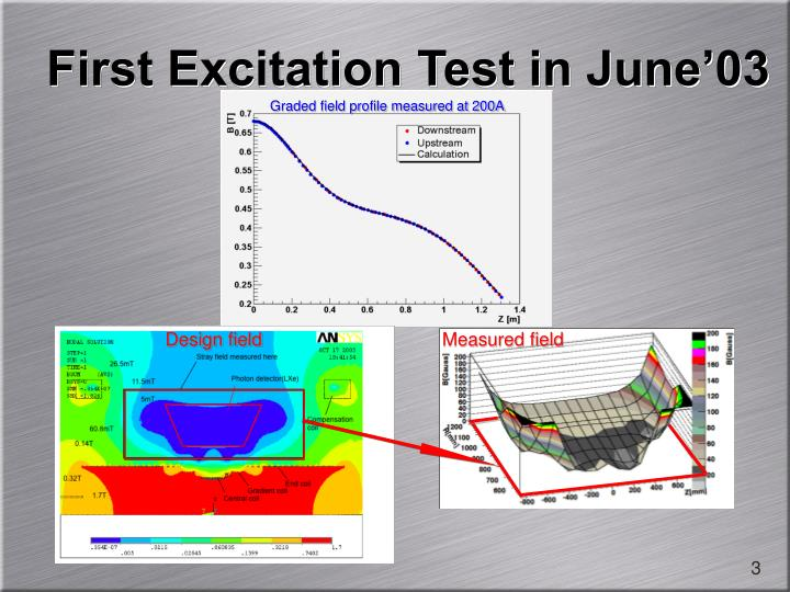First excitation test in june 031