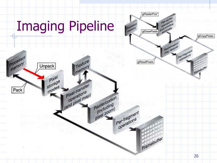 Imaging Pipeline