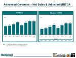 advanced ceramics net sales adjusted ebitda