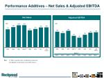 performance additives net sales adjusted ebitda