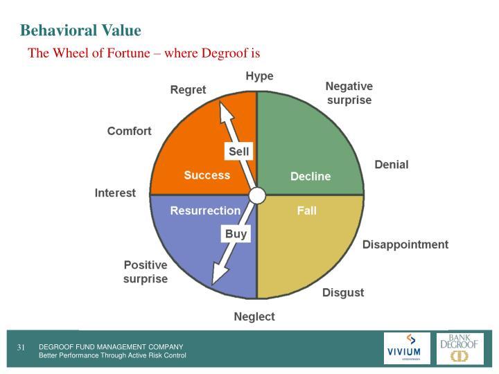 Behavioral Value