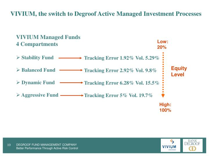 VIVIUM, the switch to Degroof Active Managed Investment Processes