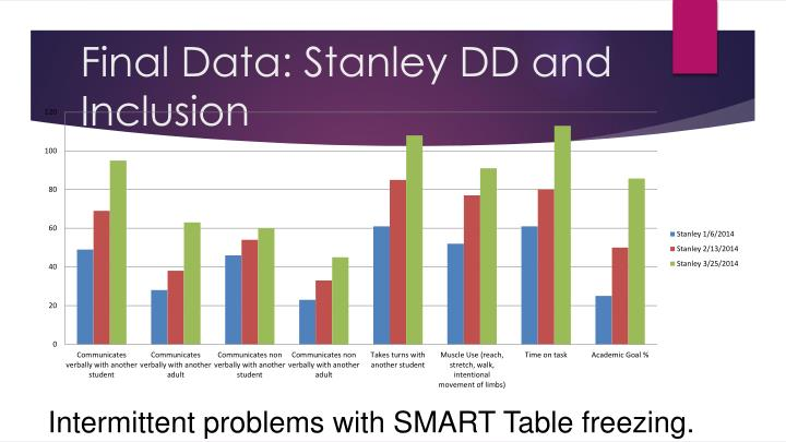 Final Data: Stanley DD and Inclusion