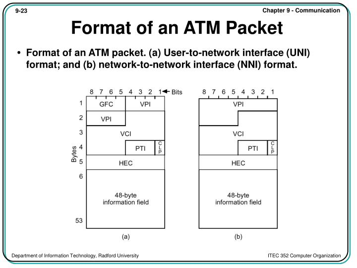 Format of an ATM Packet