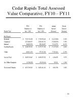 cedar rapids total assessed value comparative fy10 fy11